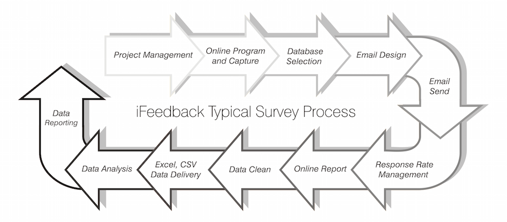 ifeedback_process_diagram.png